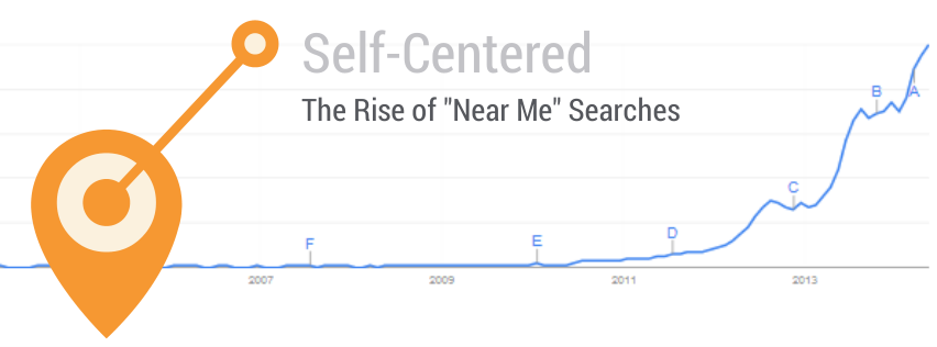 Self Centered: The Rise of Near Me Searches